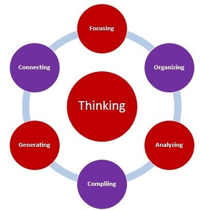 Research shows how to improve students critical thinking